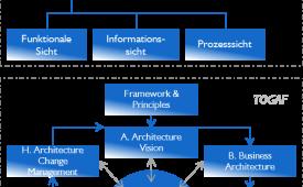 Architekturmanagement, Systemauswahl & Systemoptimierung