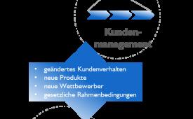 Kundenmanagement und Vertragsmanagement